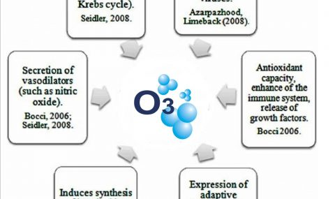 Ozone-Therapy-Applications
